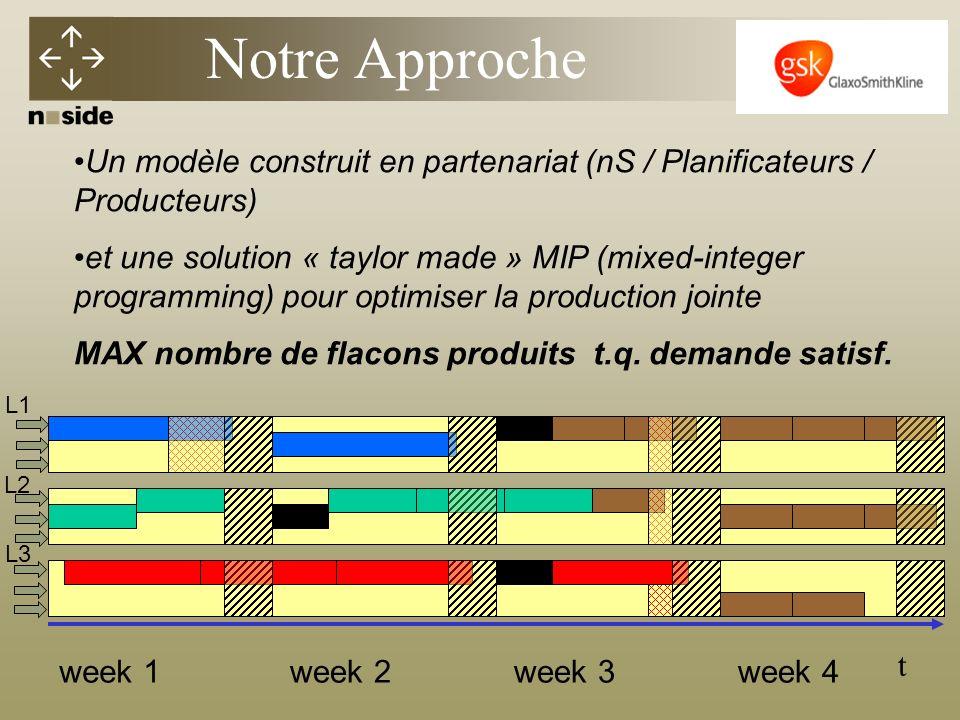 Notre Approche Un modèle construit en partenariat (nS / Planificateurs / Producteurs)