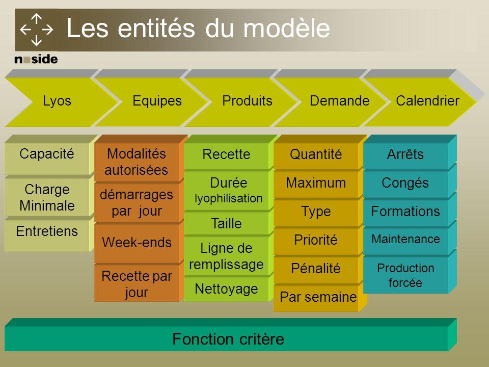 Les entités du modèle Fonction critère Lyos Equipes Produits Demande