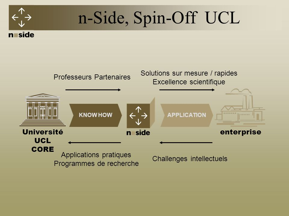 n-Side, Spin-Off UCL Solutions sur mesure / rapides