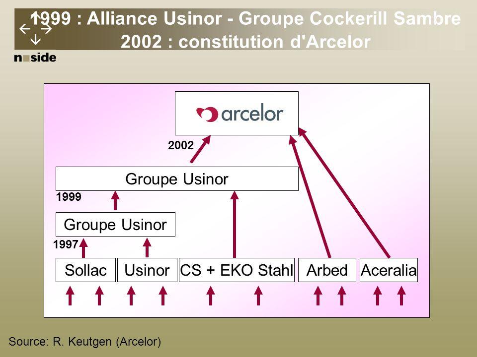 1999 : Alliance Usinor - Groupe Cockerill Sambre