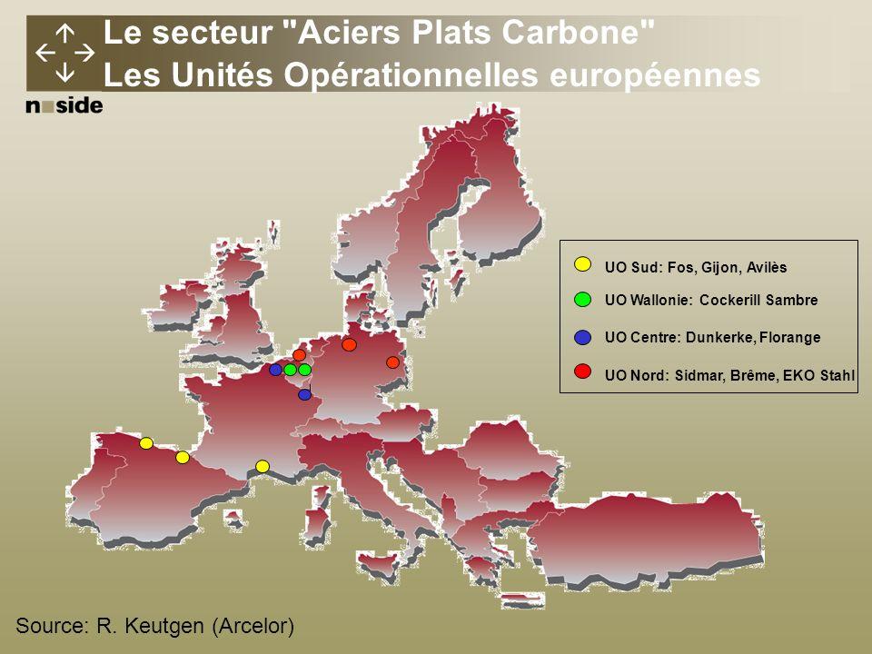Le secteur Aciers Plats Carbone