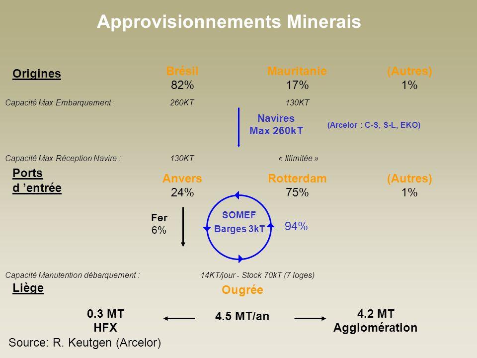 Approvisionnements Minerais