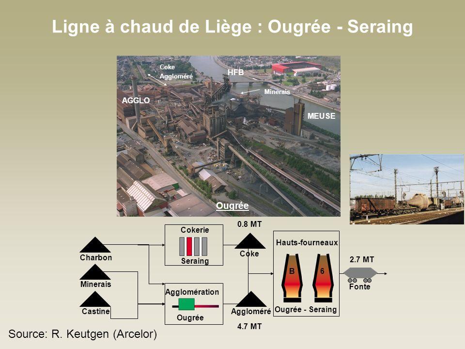Ligne à chaud de Liège : Ougrée - Seraing