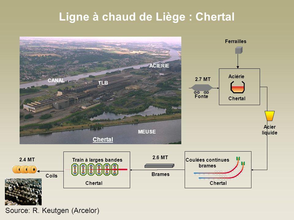 Ligne à chaud de Liège : Chertal