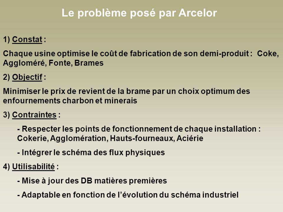 Le problème posé par Arcelor
