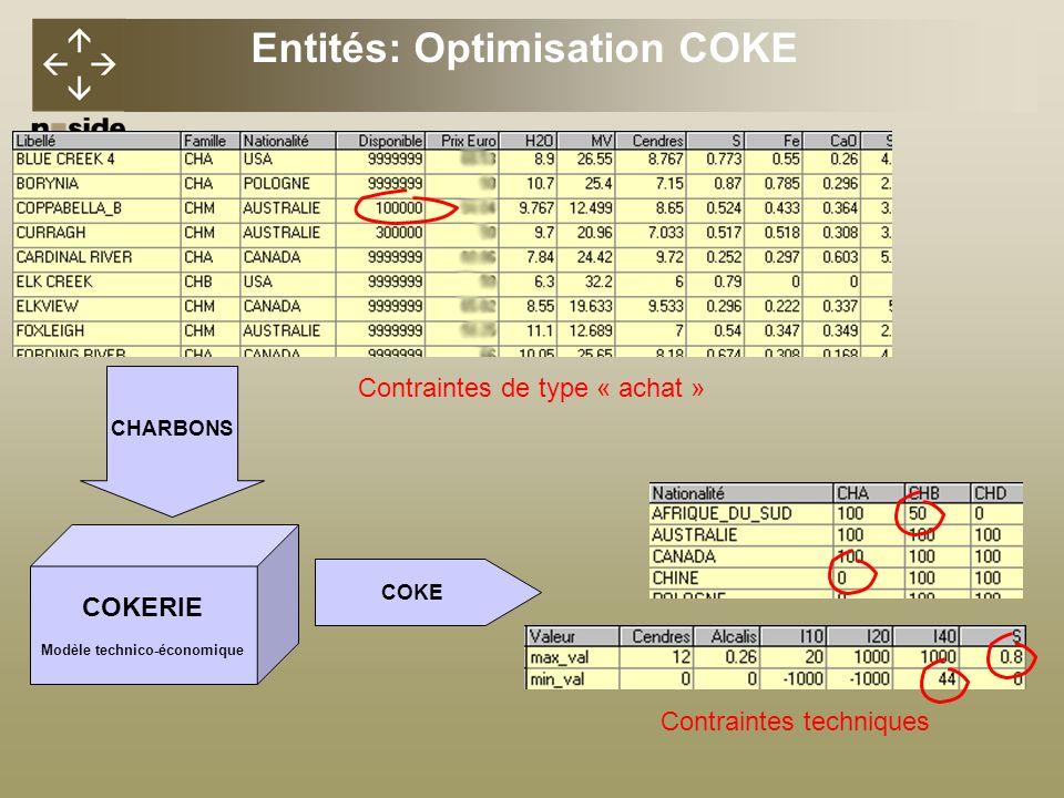 Entités: Optimisation COKE Modèle technico-économique