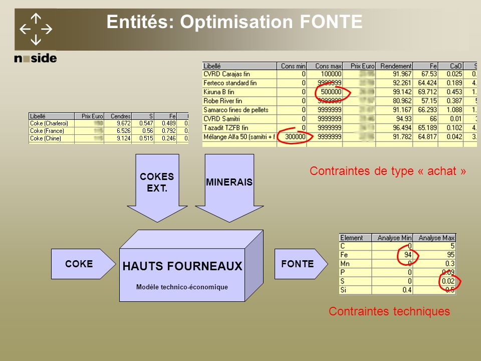Entités: Optimisation FONTE Modèle technico-économique
