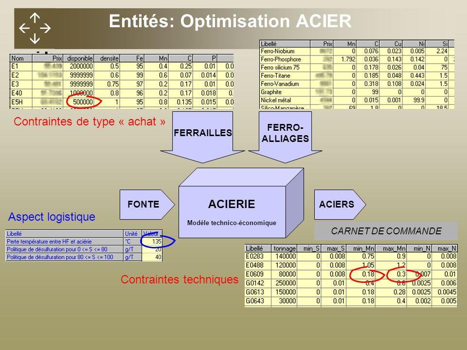 Entités: Optimisation ACIER Modèle technico-économique