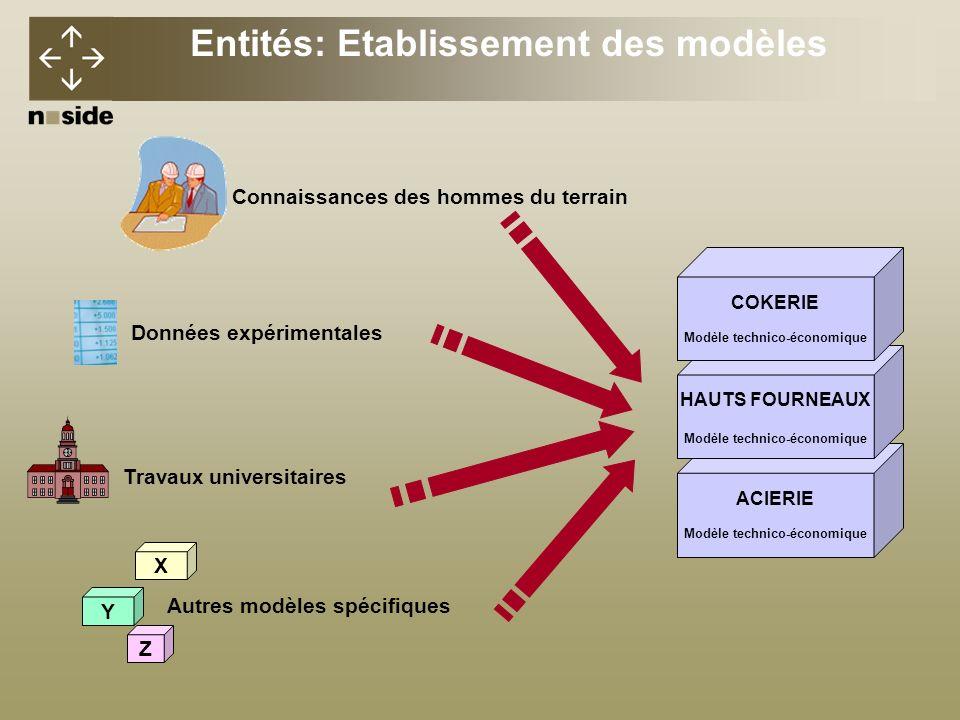 Entités: Etablissement des modèles