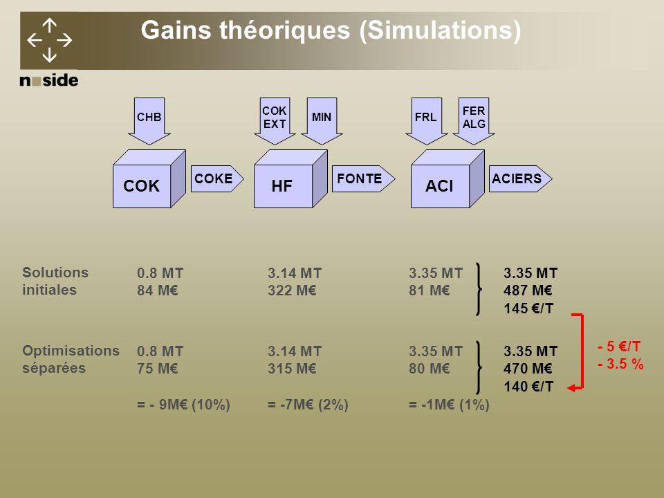 Gains théoriques (Simulations)