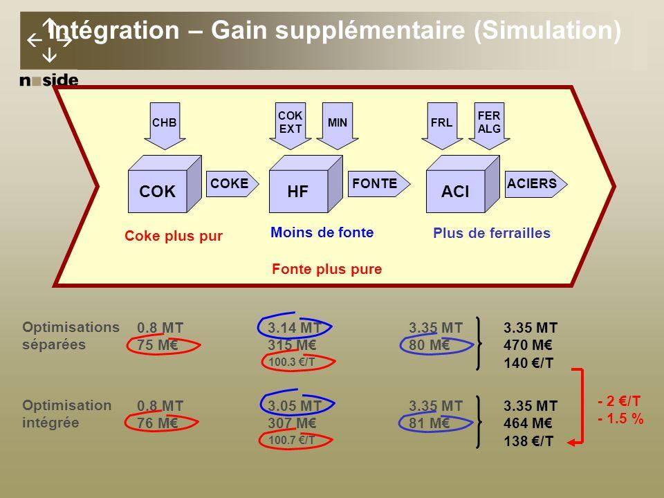 Intégration – Gain supplémentaire (Simulation)