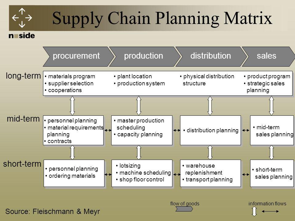 Supply Chain Planning Matrix