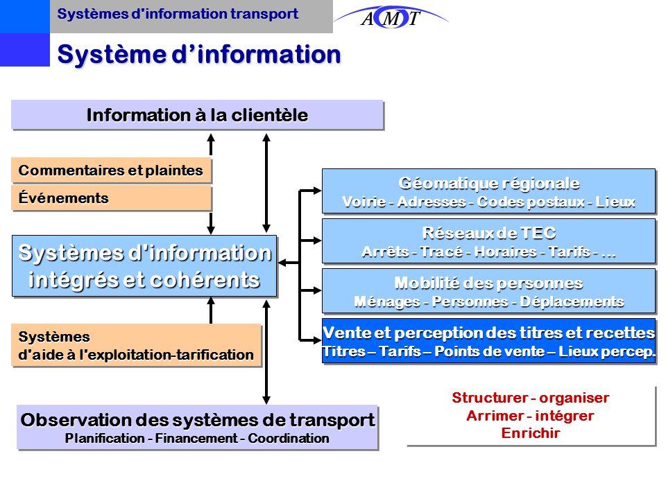 Systèmes d information transport Système d'information