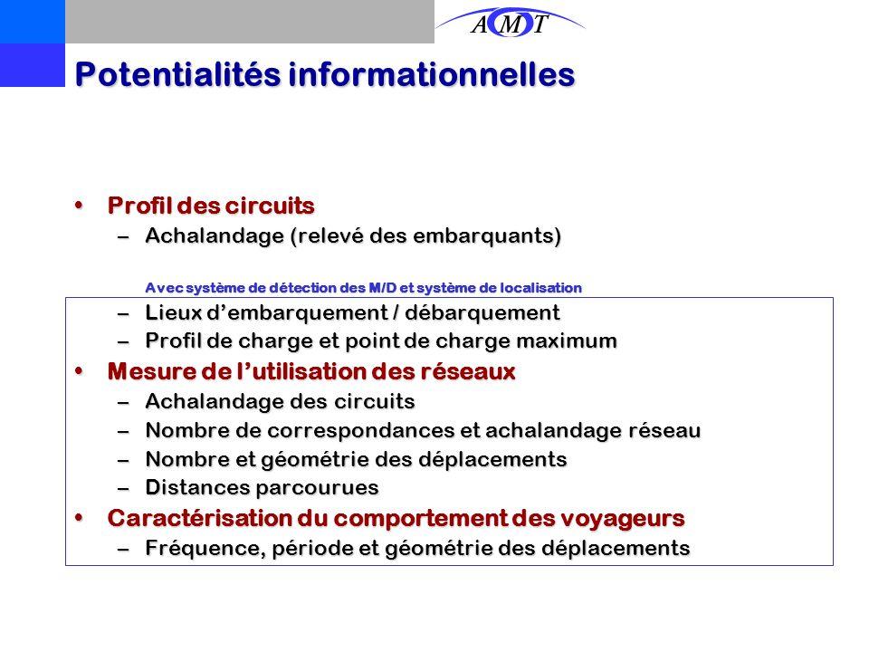 Potentialités informationnelles