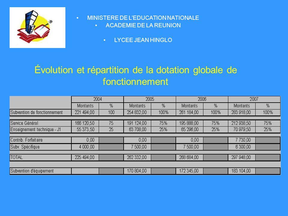 Évolution et répartition de la dotation globale de fonctionnement