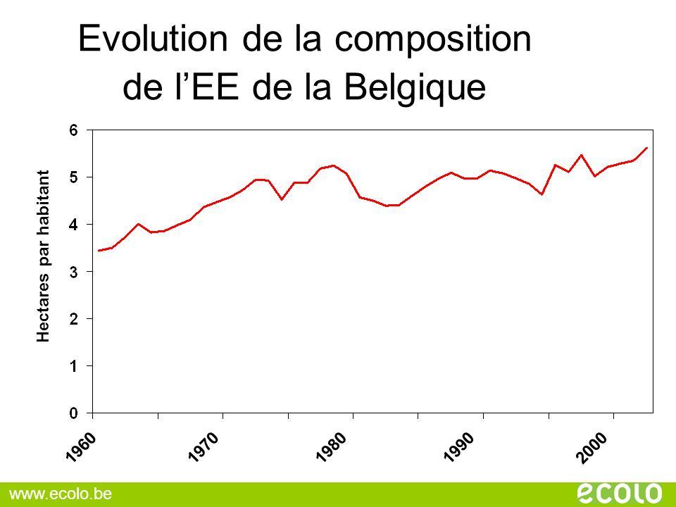 Evolution de la composition de l'EE de la Belgique