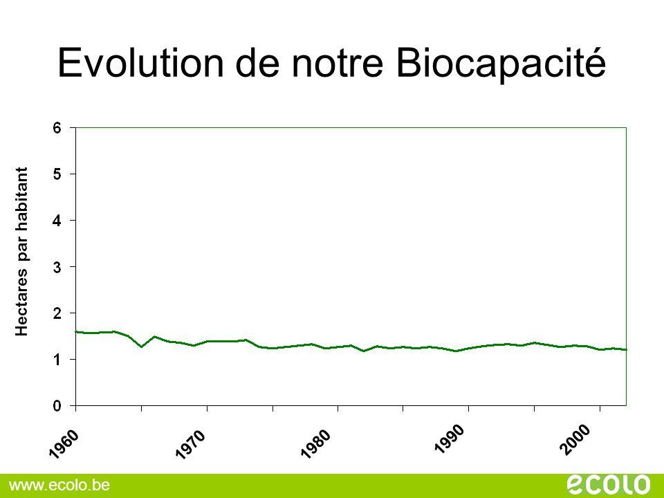 Evolution de notre Biocapacité
