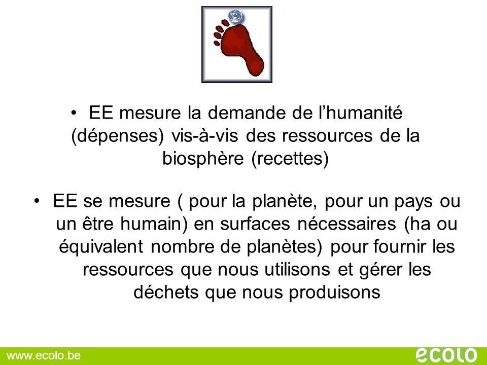 EE mesure la demande de l'humanité (dépenses) vis-à-vis des ressources de la biosphère (recettes)