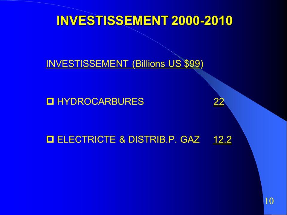 INVESTISSEMENT 2000-2010 INVESTISSEMENT (Billions US $99)