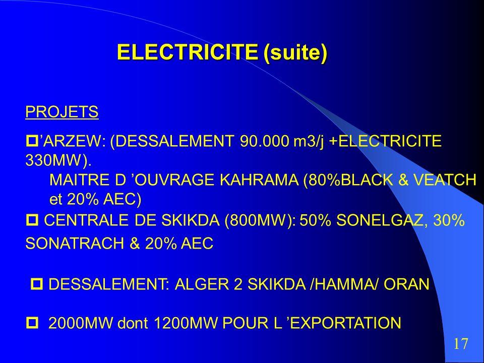 ELECTRICITE (suite) PROJETS