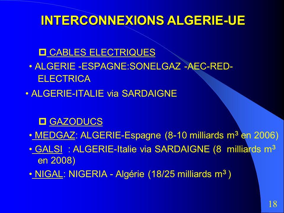 INTERCONNEXIONS ALGERIE-UE