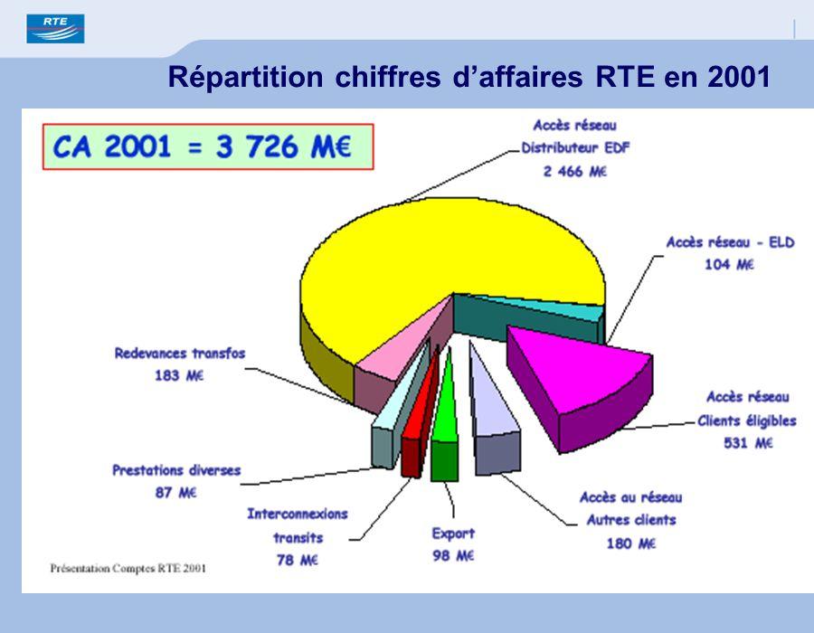 Répartition chiffres d'affaires RTE en 2001