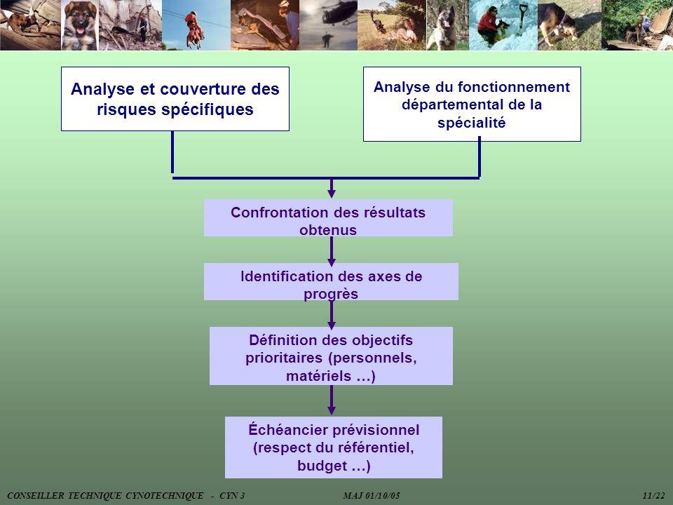 Analyse et couverture des risques spécifiques