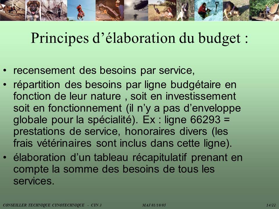 Principes d'élaboration du budget :