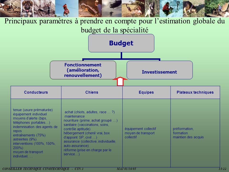 Principaux paramètres à prendre en compte pour l'estimation globale du budget de la spécialité