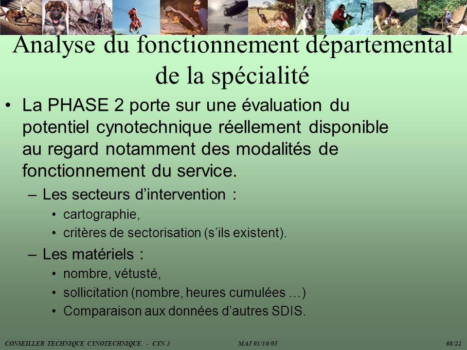 Analyse du fonctionnement départemental de la spécialité