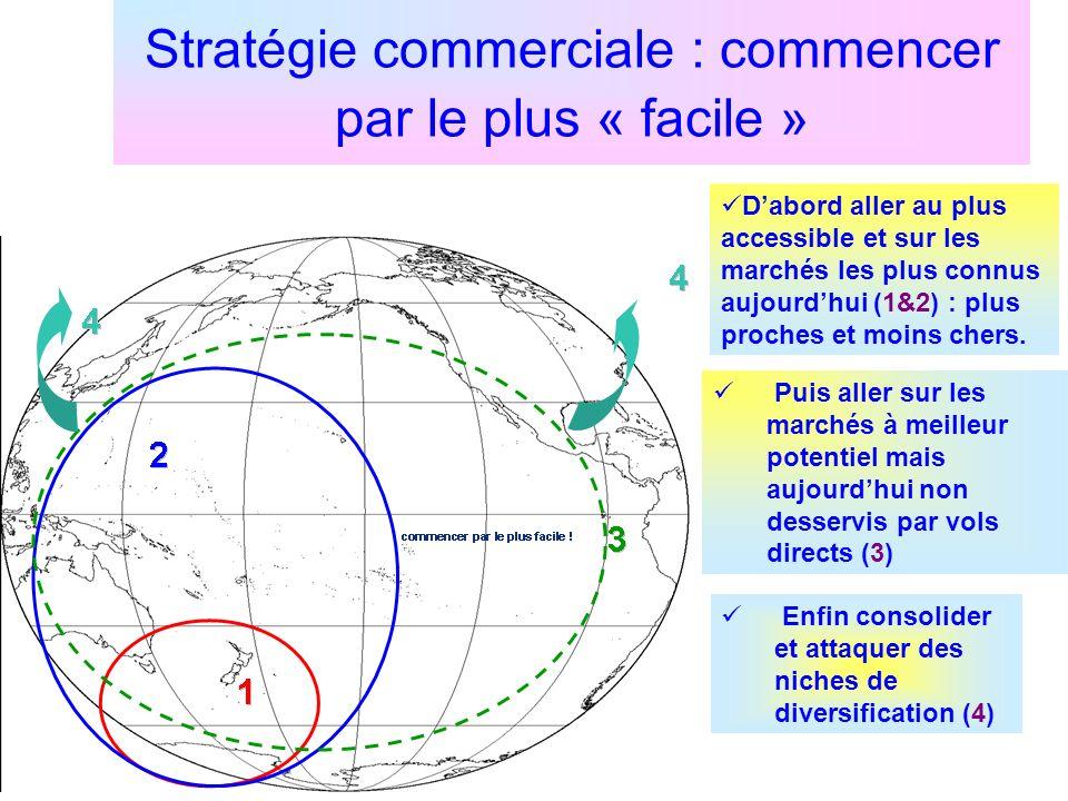 Stratégie commerciale : commencer par le plus « facile »
