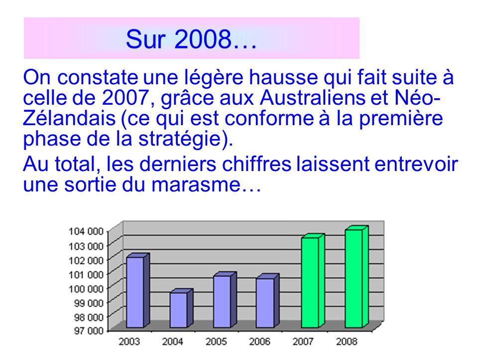Sur 2008…