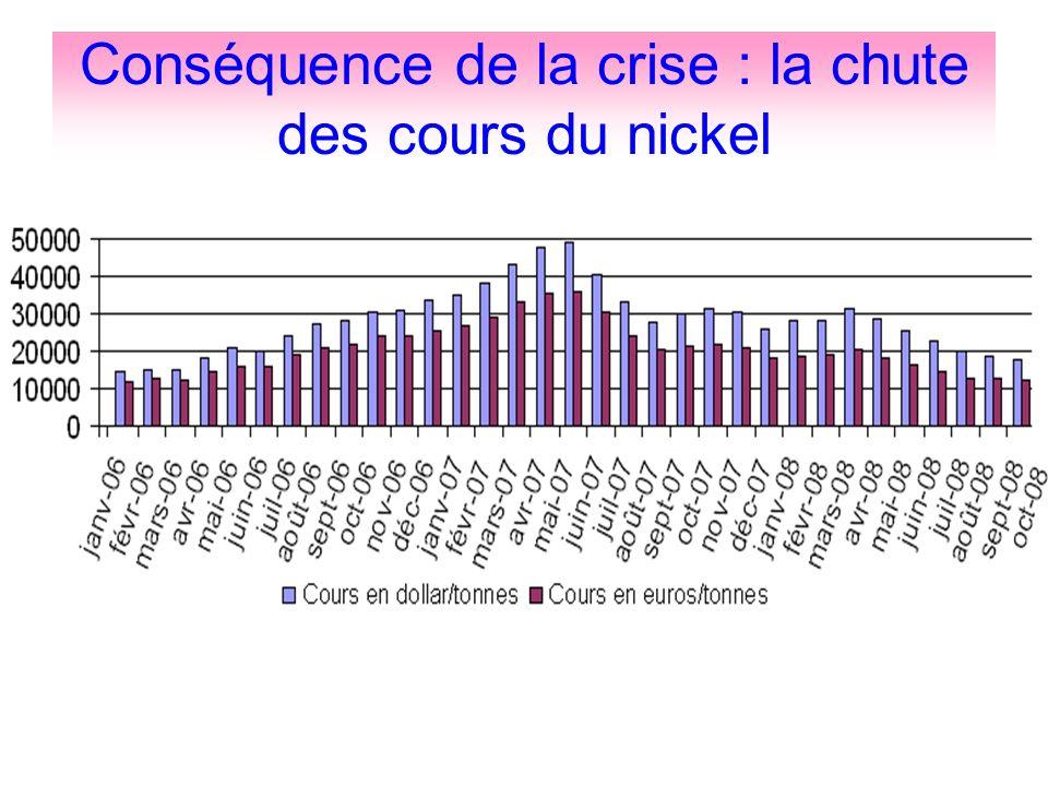 Conséquence de la crise : la chute des cours du nickel