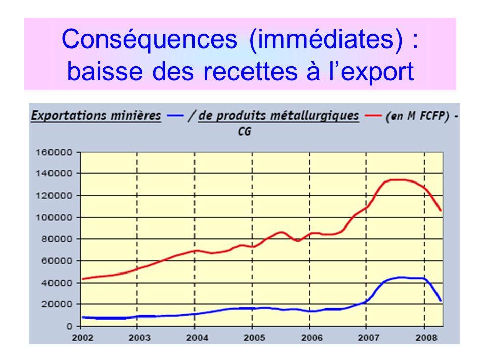 Conséquences (immédiates) : baisse des recettes à l'export