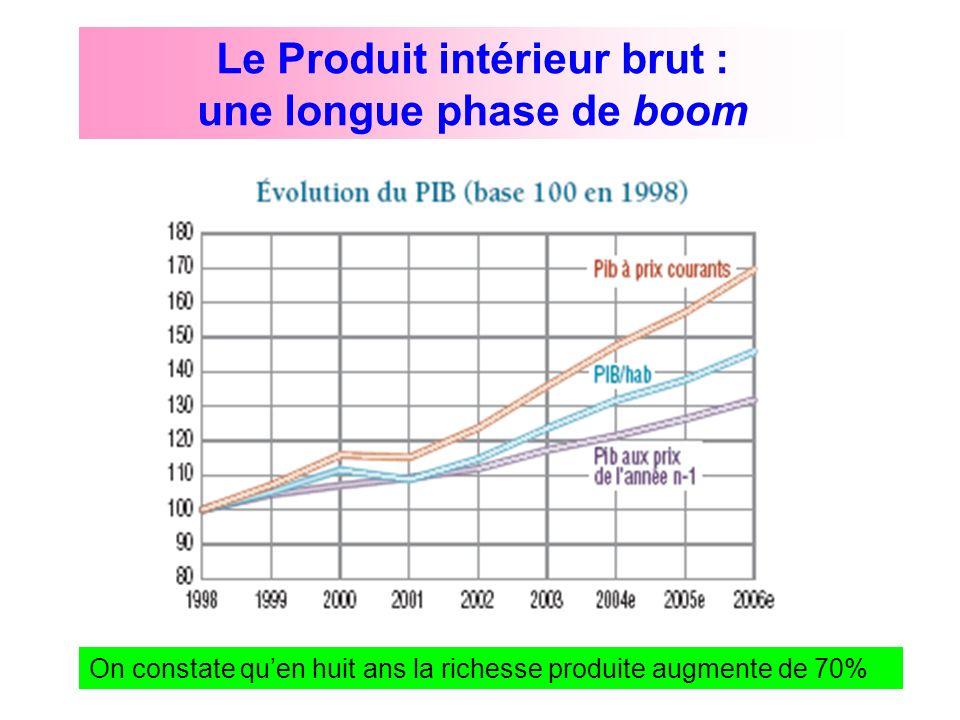 Le Produit intérieur brut : une longue phase de boom