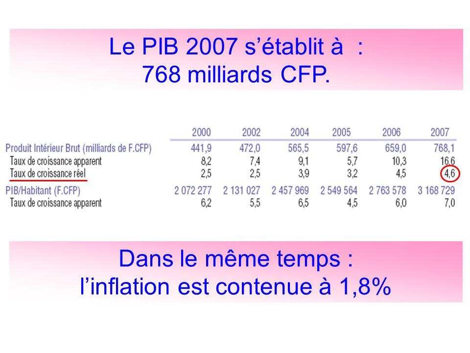 l'inflation est contenue à 1,8%