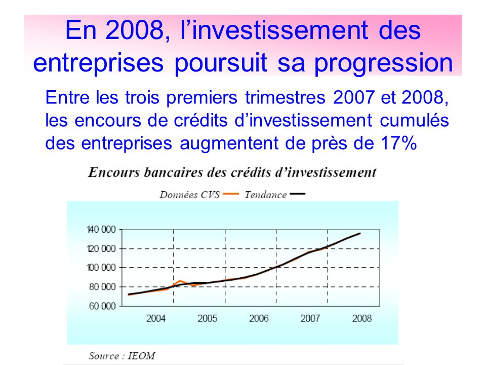 En 2008, l'investissement des entreprises poursuit sa progression