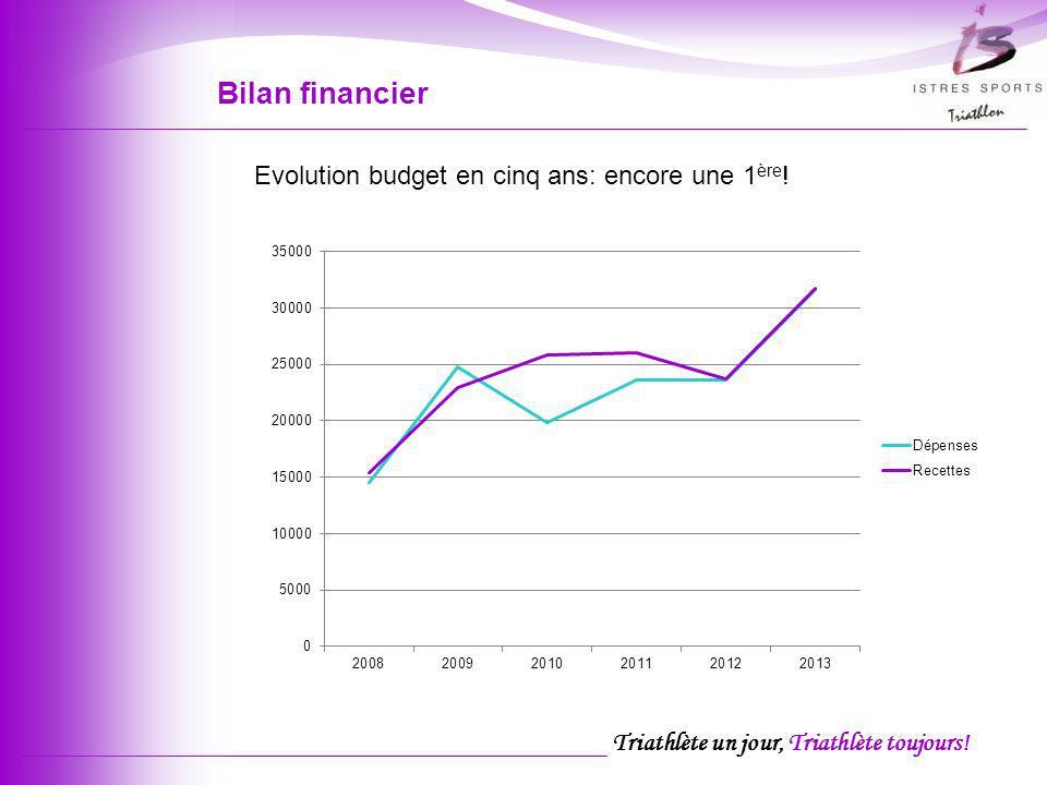 Bilan financier Evolution budget en cinq ans: encore une 1ère!