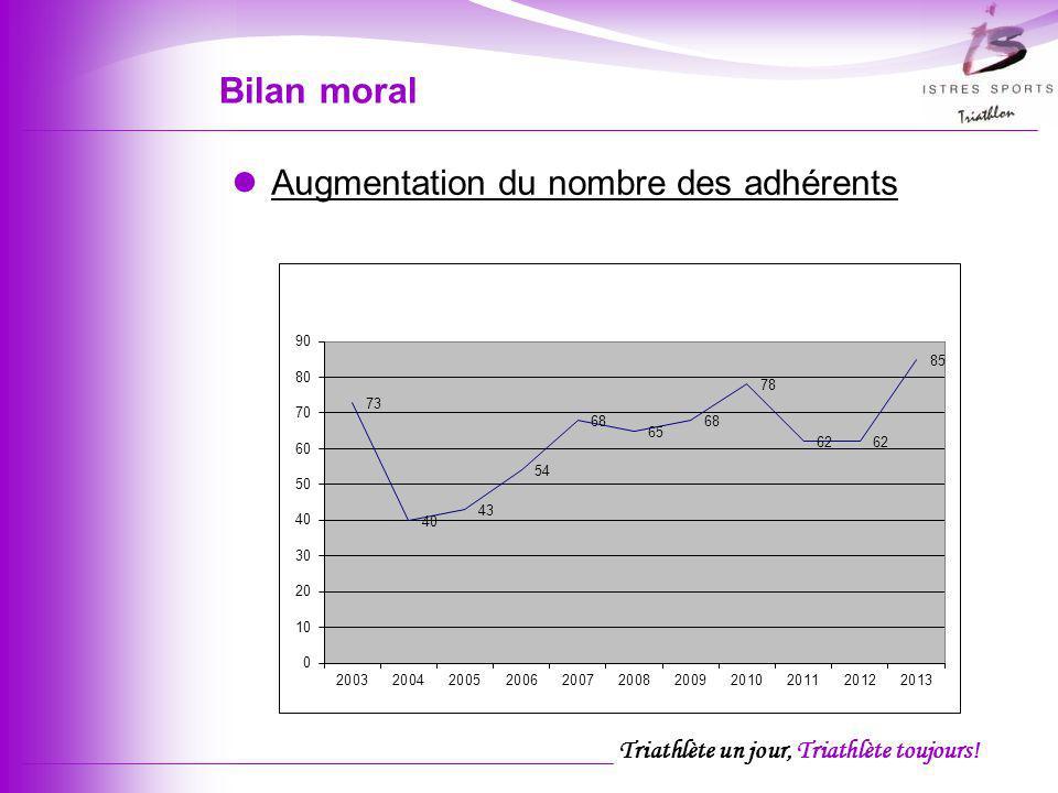 Bilan moral Augmentation du nombre des adhérents