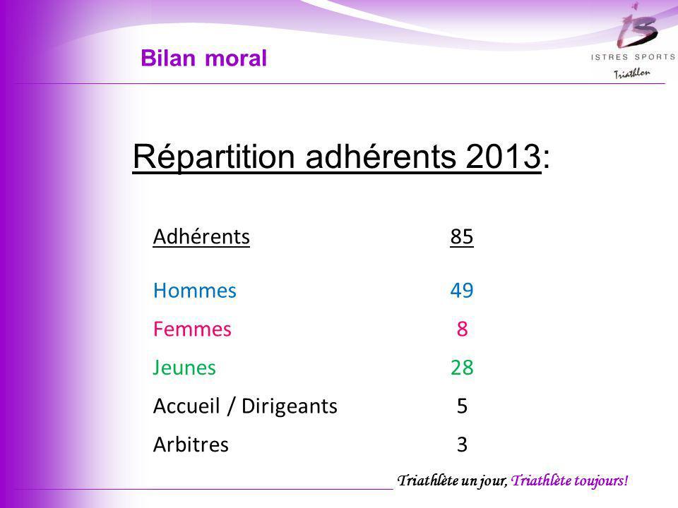 Répartition adhérents 2013: