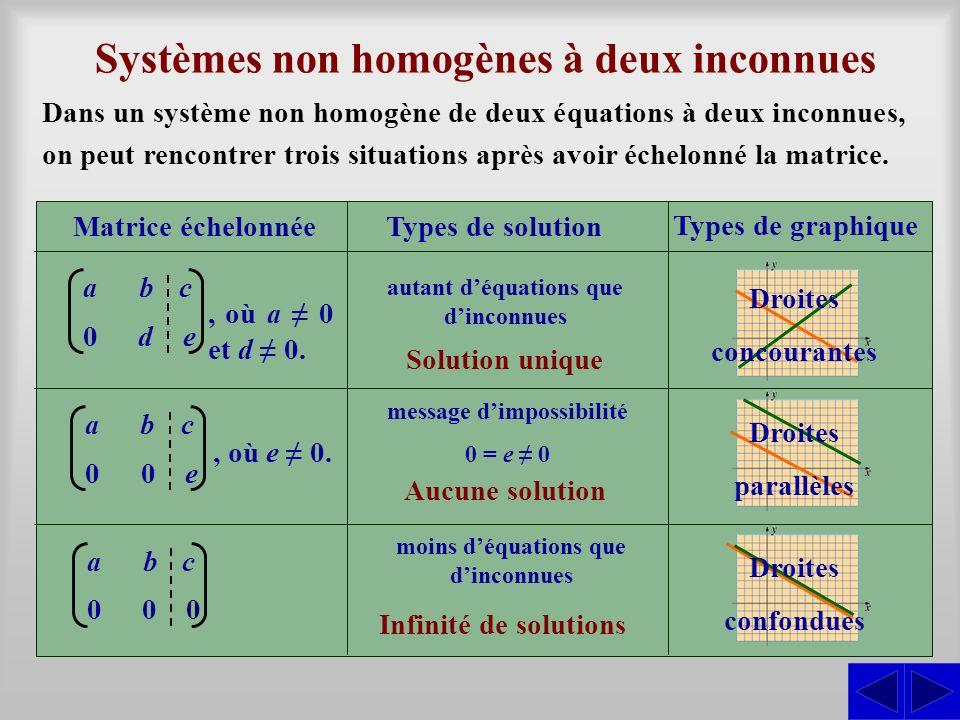 Systèmes non homogènes à deux inconnues