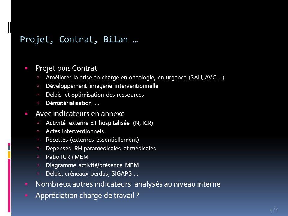Projet, Contrat, Bilan … Projet puis Contrat