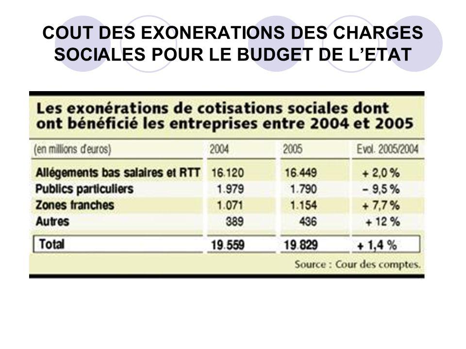 COUT DES EXONERATIONS DES CHARGES SOCIALES POUR LE BUDGET DE L'ETAT