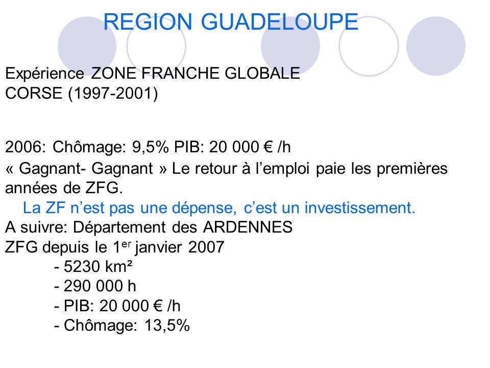 REGION GUADELOUPE Expérience ZONE FRANCHE GLOBALE CORSE (1997-2001) 2006: Chômage: 9,5% PIB: 20 000 € /h « Gagnant- Gagnant » Le retour à l'emploi paie les premières années de ZFG.