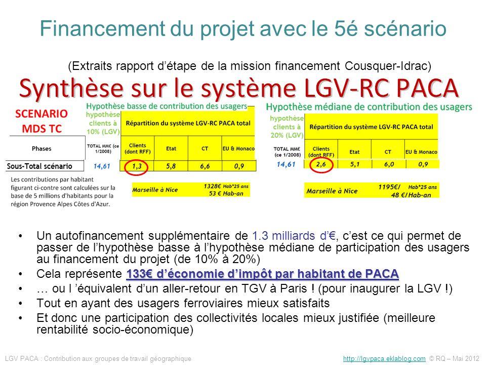 Financement du projet avec le 5é scénario