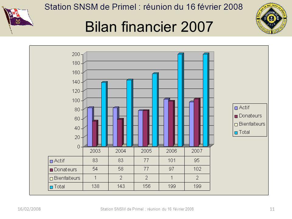 Bilan financier 2007 Bilan et répartition des adhésions 16/02/2008