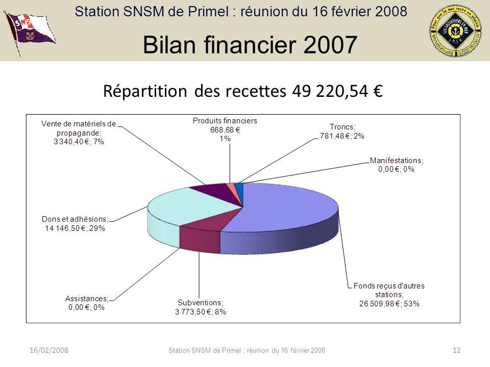 Bilan financier 2007 Répartition des recettes 49 220,54 € 16/02/2008