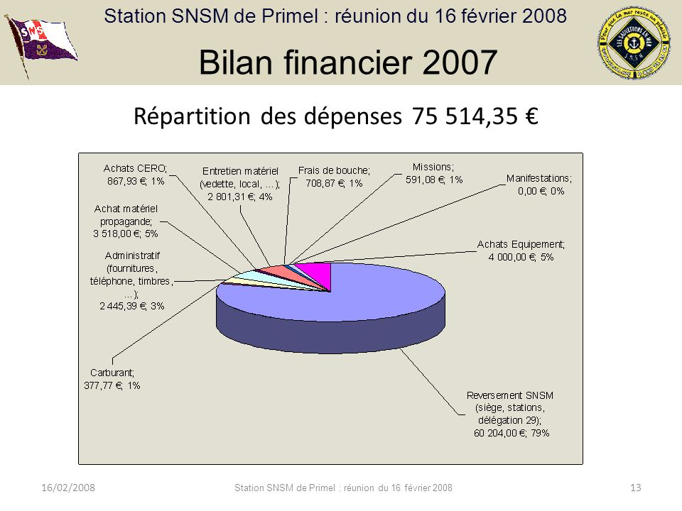 Bilan financier 2007 Répartition des dépenses 75 514,35 € 16/02/2008