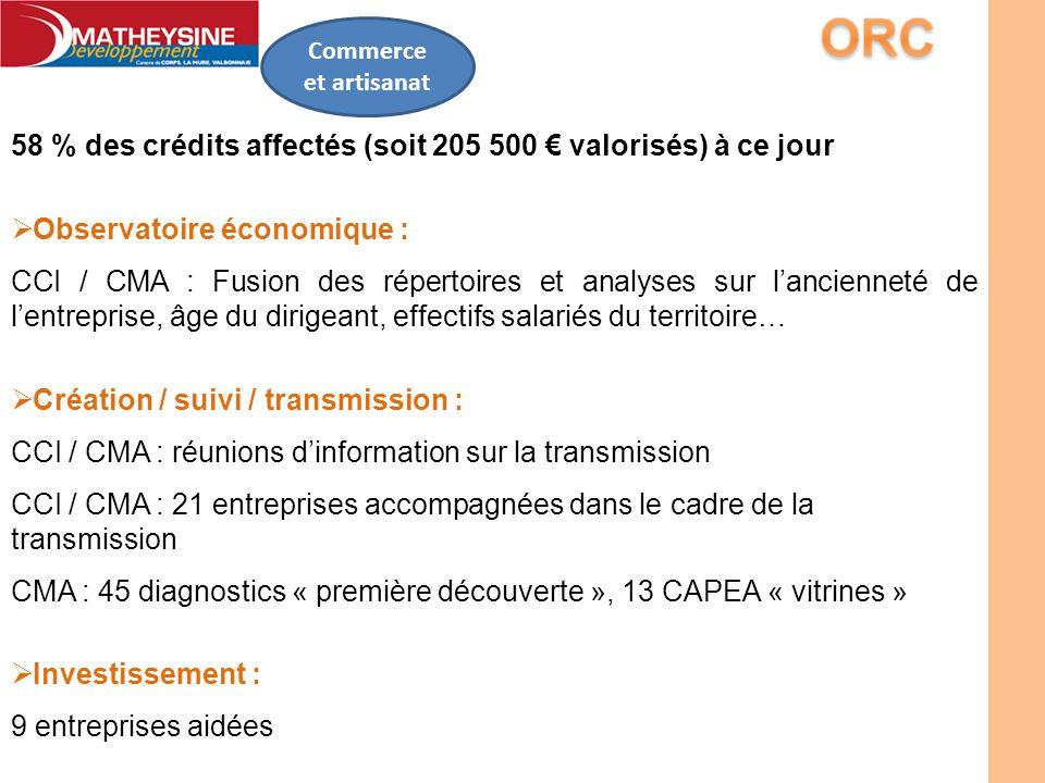 58 % des crédits affectés (soit 205 500 € valorisés) à ce jour