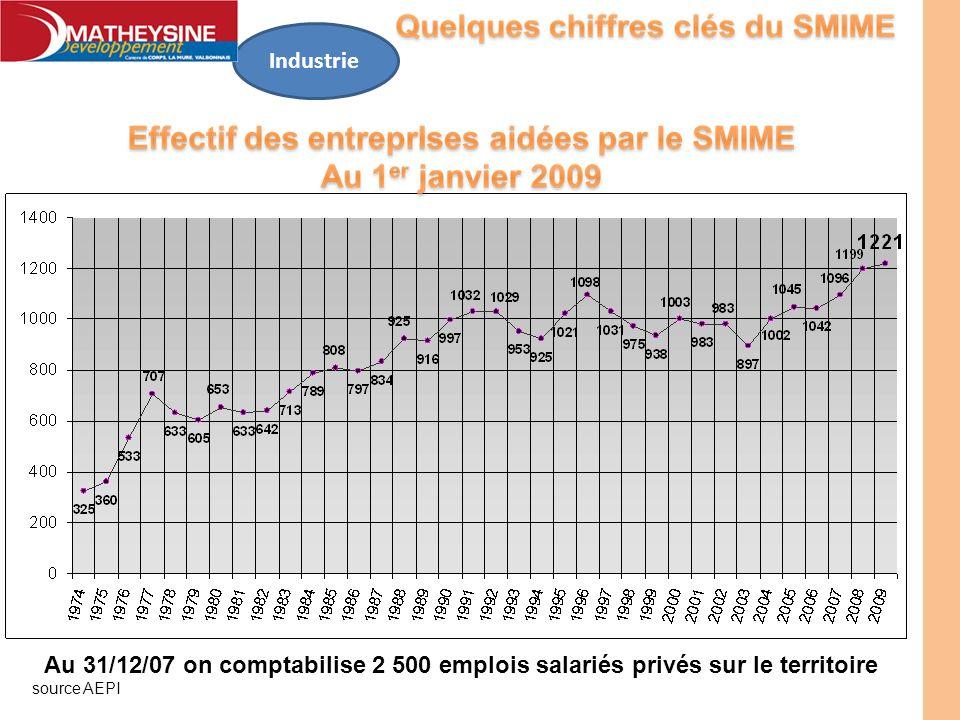 Industrie Au 31/12/07 on comptabilise 2 500 emplois salariés privés sur le territoire source AEPI